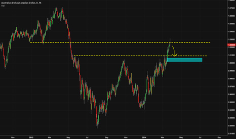AUDCAD: Shorting Australian Dollar