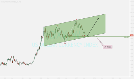 DXY: US INDEX ....nice zone for returning