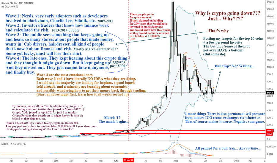 BTCUSD: I was told I was using a log chart to make crypto look bad :)