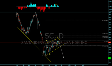 SC: Daily Corrective Structure, looking for one more all time low