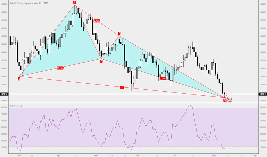 GBPJPY: Trade Ideas Position: GBPJPY D1 Bull Butterfly