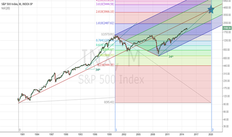 INX: Long term S&P in log scale