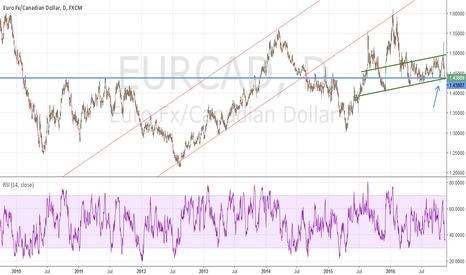 EURCAD: EC tentative as well