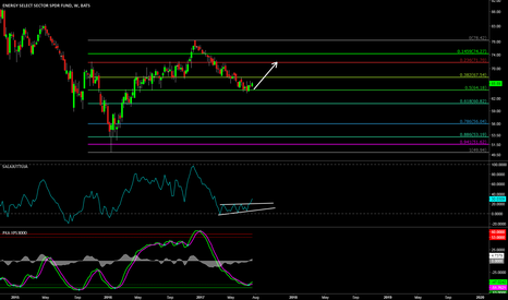XLE: XLE rally time