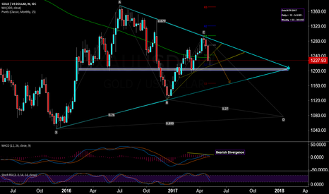 XAUUSD: Gold , what is happening ??????