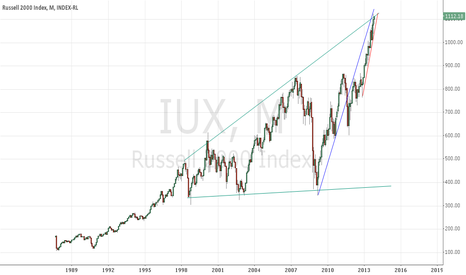 IUX: Russell 2000 Index Monthly chart