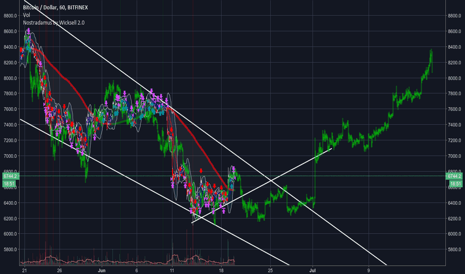 BTCUSD: Lets go guys, now it goes!