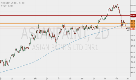 ASIANPAINT: Asian Paints Breakdown, sell on rally to 890 levels
