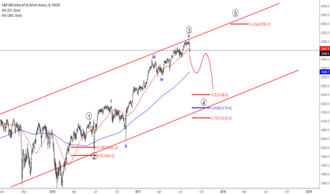 SPX500: S&P500 Top is observed