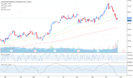 ICE: $ICE - Intercontinental Exchange - Buy