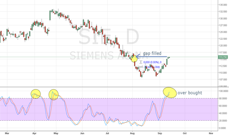 SIE: gap filled and over bought