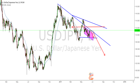 USDJPY: usdjpy could be long here