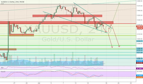 XAUUSD: Gold's next move