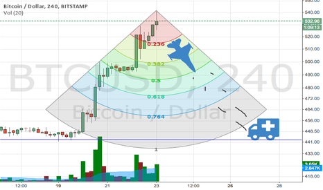 BTCUSD: The Next Few Days Are Critical!