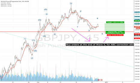 GBPJPY: GJ Future Long