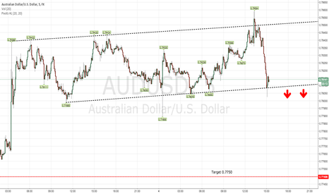 AUDUSD: 5 min Day Trade setup for AUDUSD