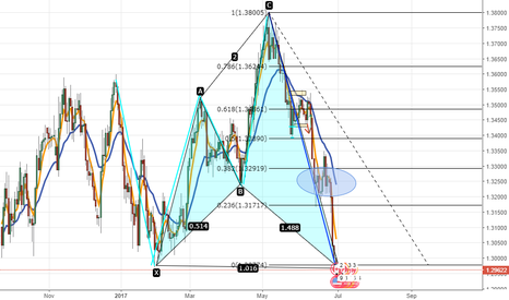 USDCAD: USDCAD going long, pattern