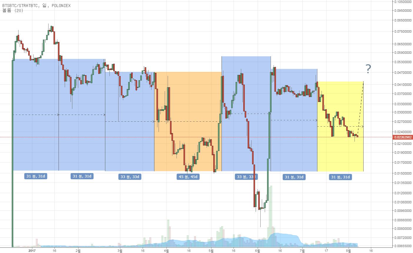 BTSBTC / STRATBTC 기묘한 월간 패턴
