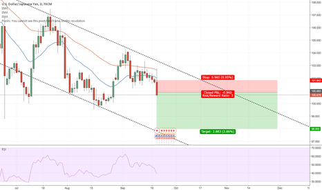 USDJPY: FOMC – As if the Amis would rise the rate..