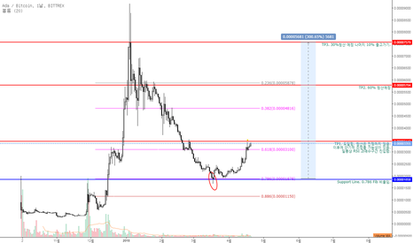 ADABTC: ADABTC 나를 위한 Price Action Plan