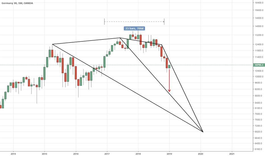 DE30EUR: DAX30: Monthly - Targeting the 9K level soon