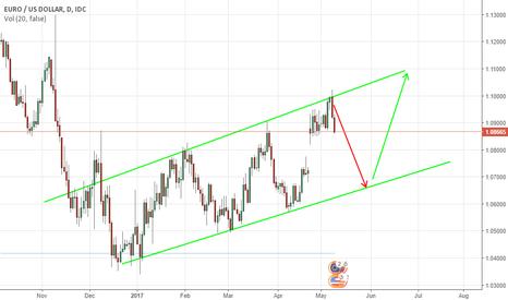 EURUSD: Short Low risk EURUSD