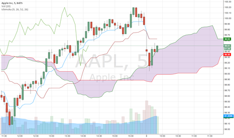 AAPL: AAPL finds support in the cloud