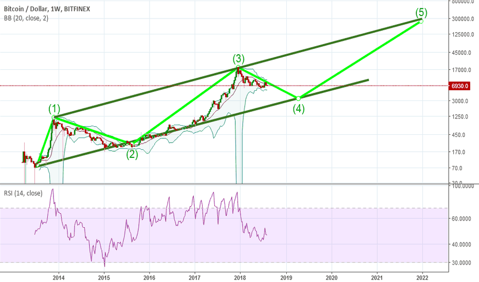 BTCUSD: Are we are going for 4th wave ?