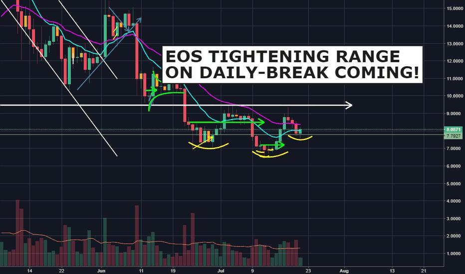 EOSUSD: EOS tightening range on Daily- break coming!