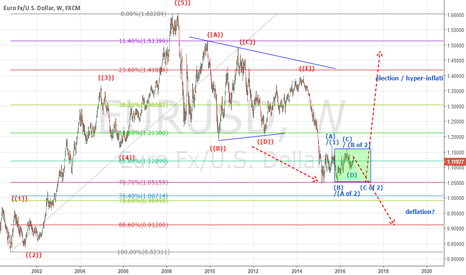 EURUSD: EURUSD (Long or Short)