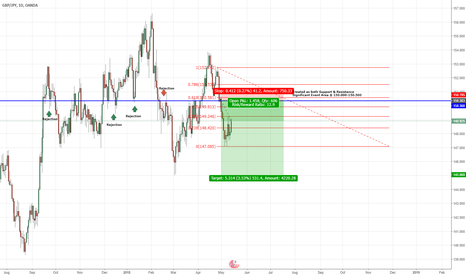 GBPJPY: GBP/JPY Interest Rate Outlook Short Term Bearish