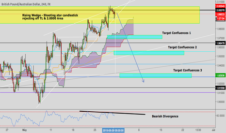GBPAUD: GBPAUD RISING WEDGE
