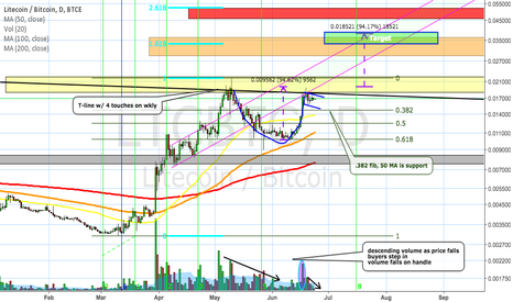 LTCBTC: LTC/BTC Cup and Handle Continuation pattern