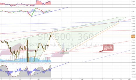 SPX500: S&P Pullback Then Continuation To New Highs