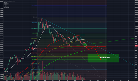 BTCUSD: BITCOIN DECISION HAS BEEN MADE - NOW YOUR STUCK IN YOUR POSITION