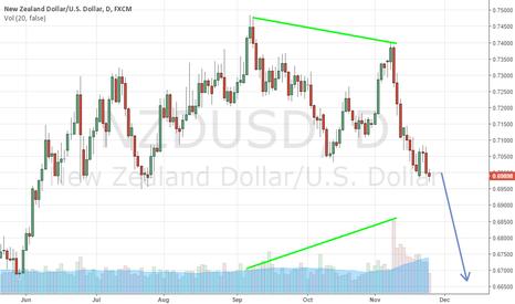 NZDUSD: NZD Volume Hidden Bearish Divergence