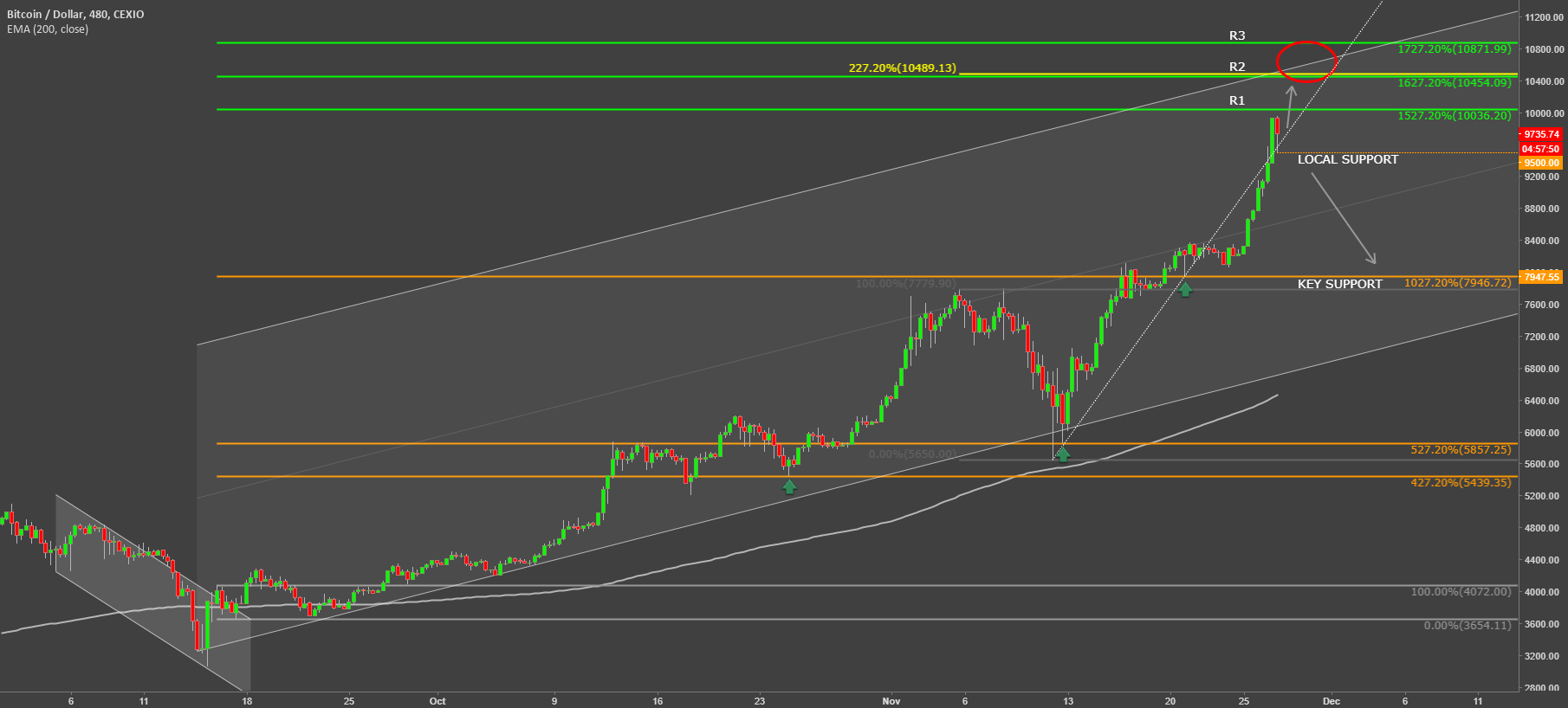 Bitcoin Approaching $10k, Will It Stop?