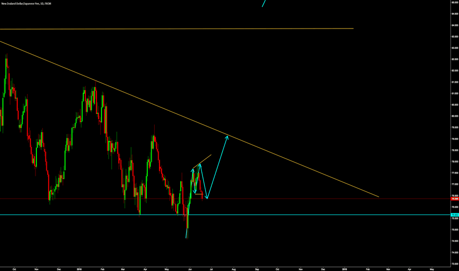 NZDJPY: NZDJPY upside move after bigger consolidation