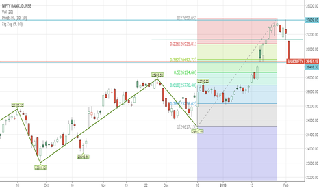 BANKNIFTY: connsolidation