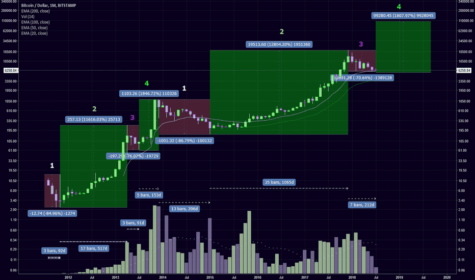 BTCUSD: would need to see a big spike in volume soon