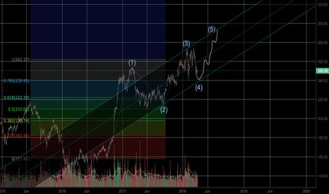 GS: GS Prediction Model