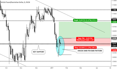 GBPAUD: INSIDE BAR PIN BAR PATTERN