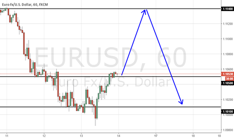 EURUSD: EU  long -  short