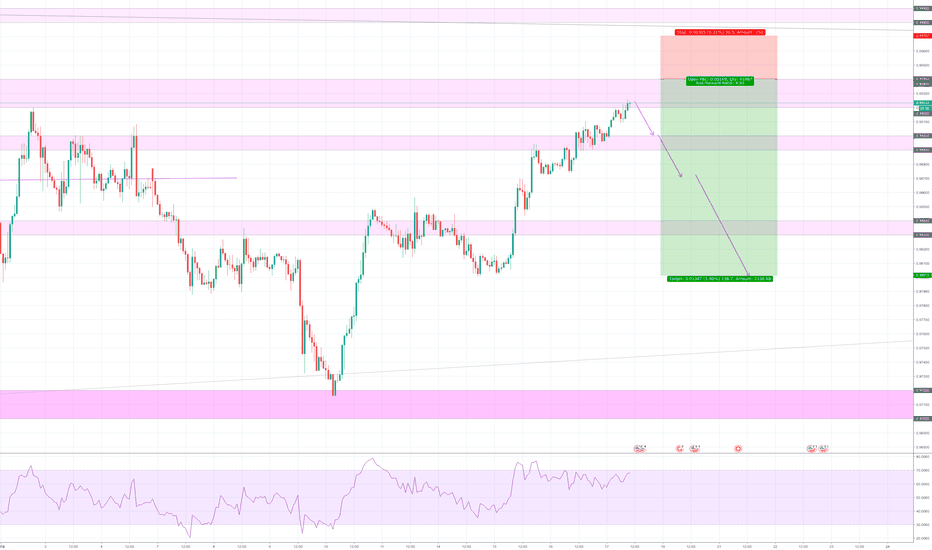 USDCHF: USDCHF bullish run possibly coming to an end.