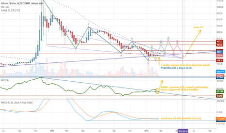 BTCUSD: Analysis of weekly Bitstamp