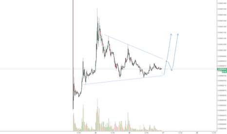 IOSTBTC: $IOSTBTC long idea