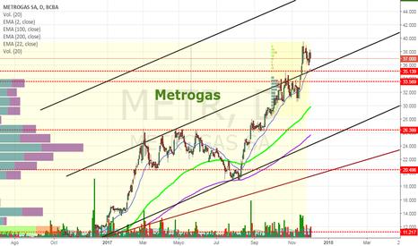 METR: METR - Metrogas