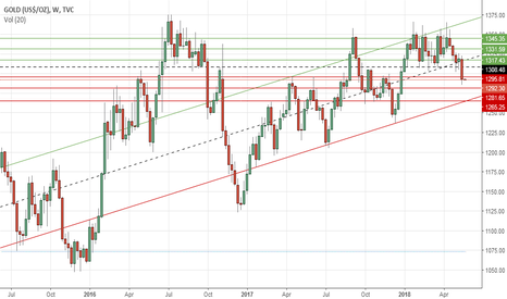 GOLD: Gold's weekly outlook: May 21-25