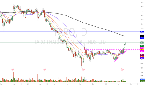 TARO: VERY CLOSE TO B/O