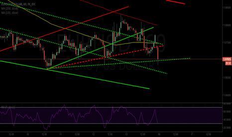 EURUSD: Eur/USD {Update based on ECB}